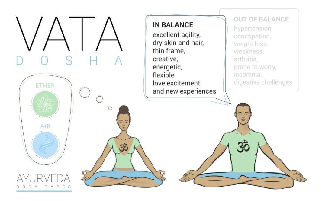 Caractéristiques d'un équilibre ou déséquilibre du dosha vata