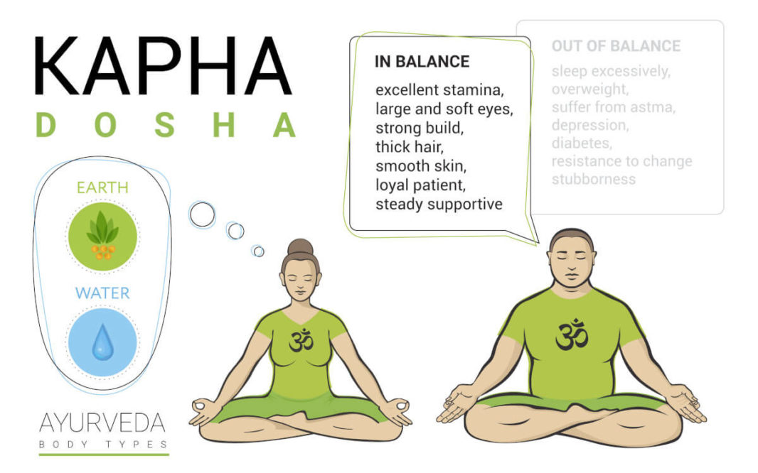 Characteristics of kapha Dosha in or out of balance